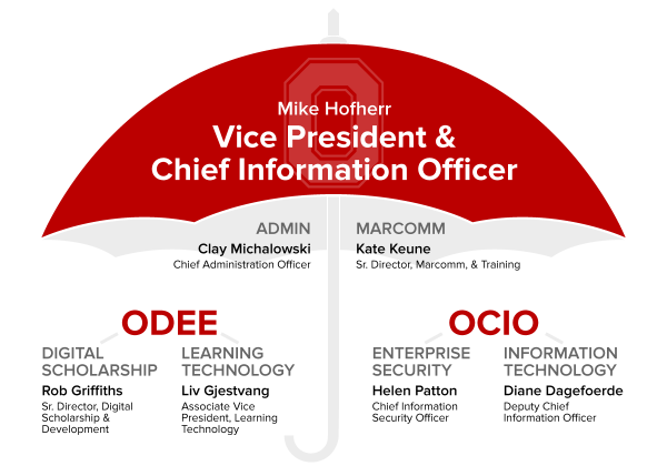 Visual for OCIO and ODEE Leadership structure