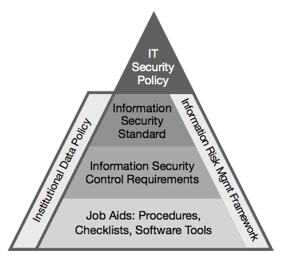 It security framework office of the cio for Security policy framework template